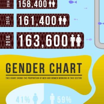 Infographic showing land surveyor facts